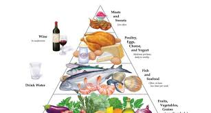 Low carb Mediterranean diet.